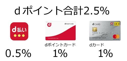 d払い ポイント還元率