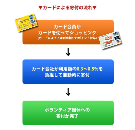 kifu-card