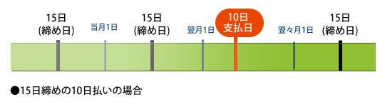 締め日 jcb カード